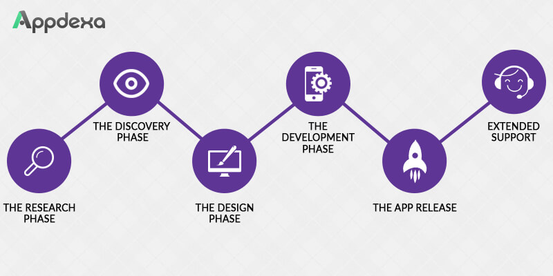 mobile application development life cycle pdf