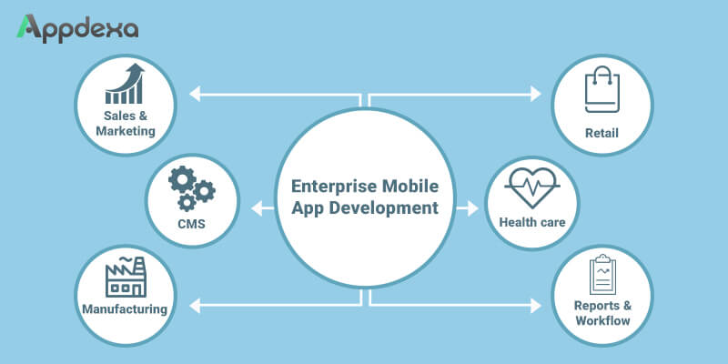 What are the Best Practices and Methodologies in Enterprise Mobile App Development