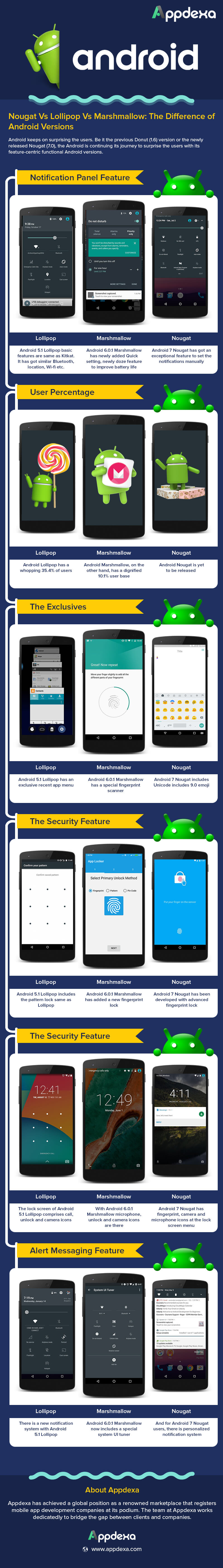 Android Platform Infographic