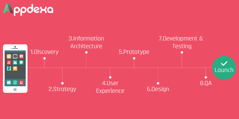 Agile Methodology in Mobile App Development