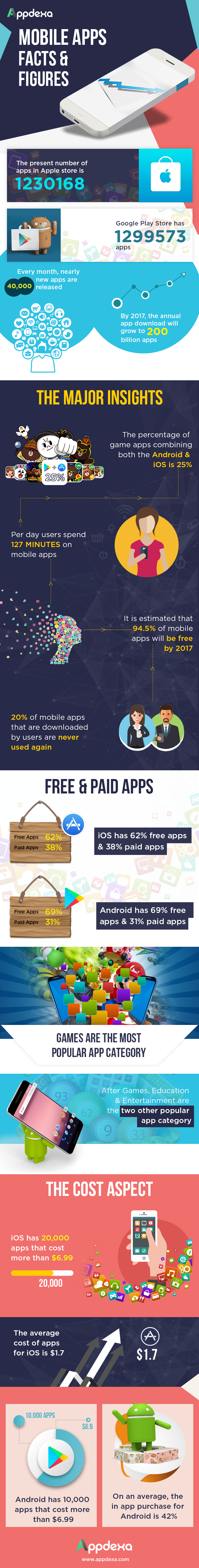 App Facts & Research