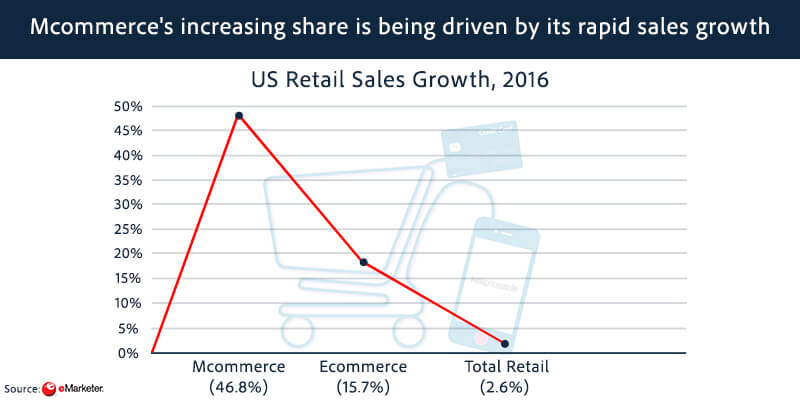 US Mobile Commerce Users