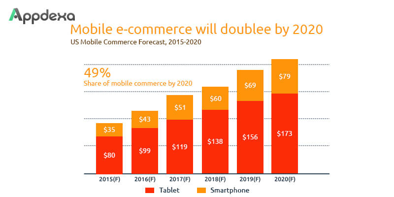 2020 Mobile Commerce