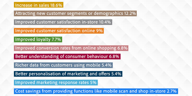 Advantage of Mobile Commerce