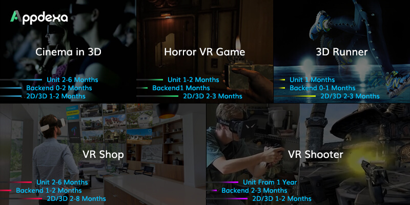 VR Application Development: How Much It Costs To Develop An App