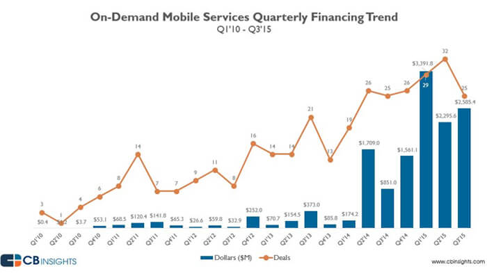 on demand mobile services
