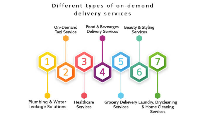 Different types of on-demand delivery services