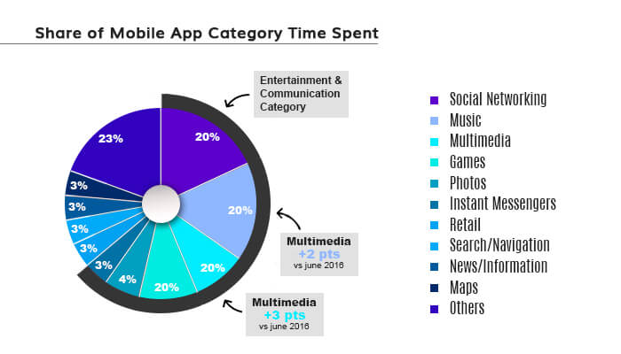 app category time spent