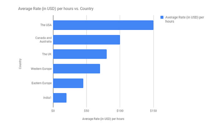 number of hours taken to develop the application