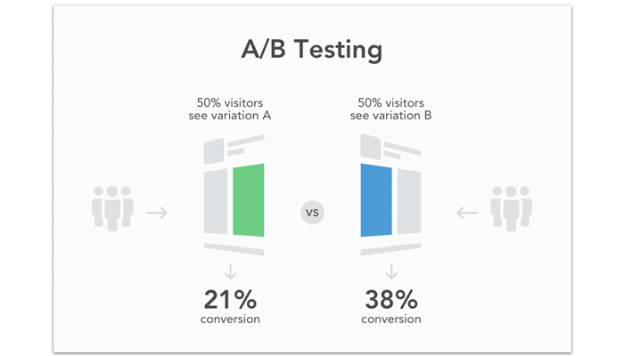 Optimization With A/B Testing