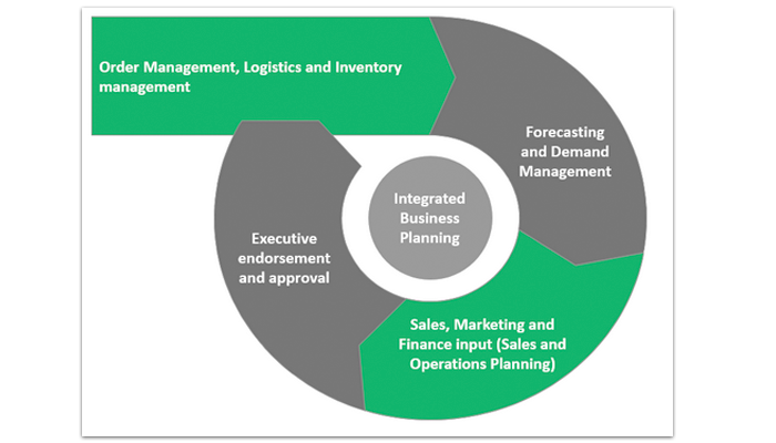 Integrated Business Objectives