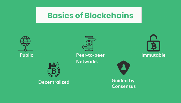 Basics of Blockchains