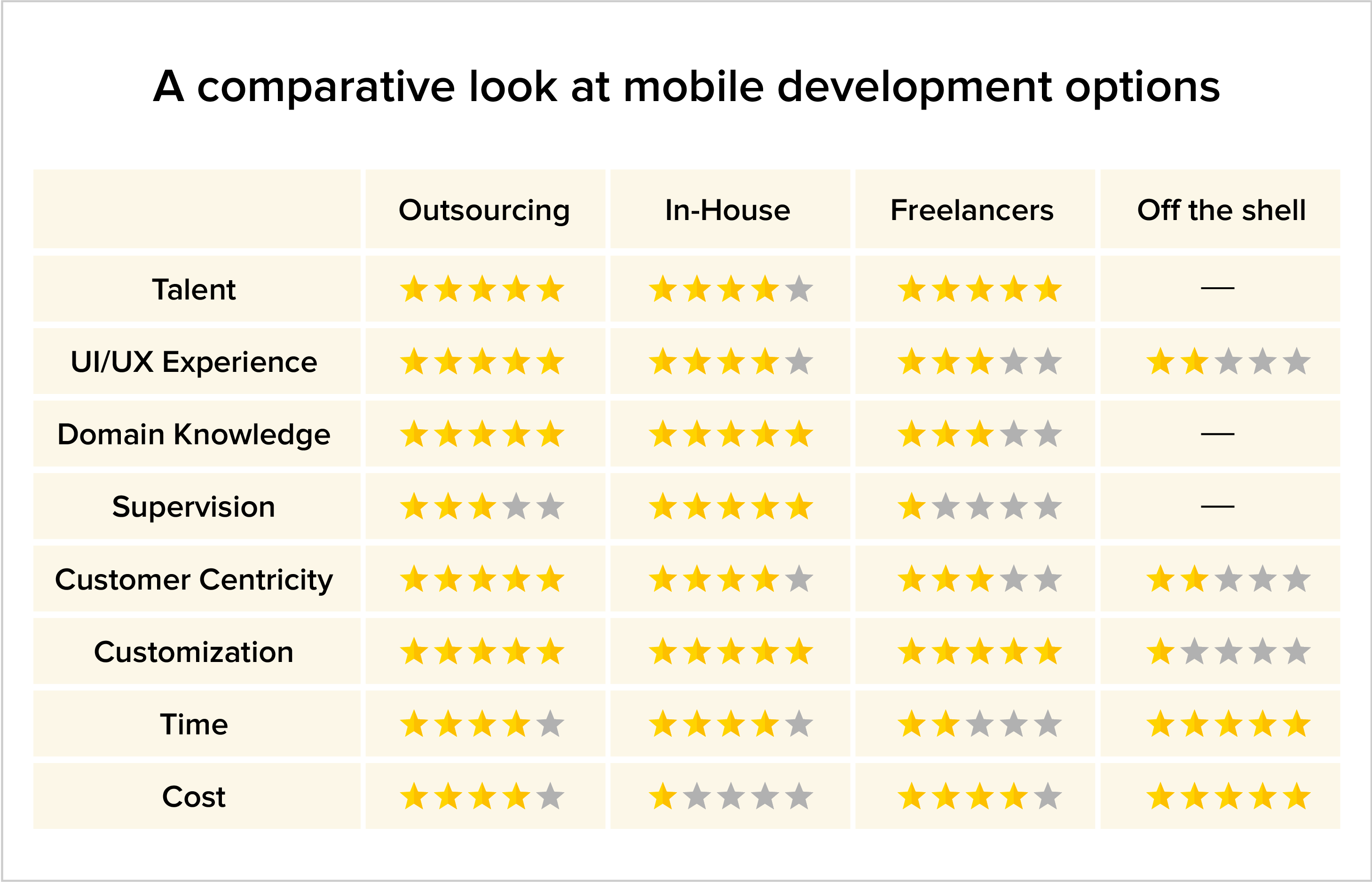 A comparative look at mobile development options