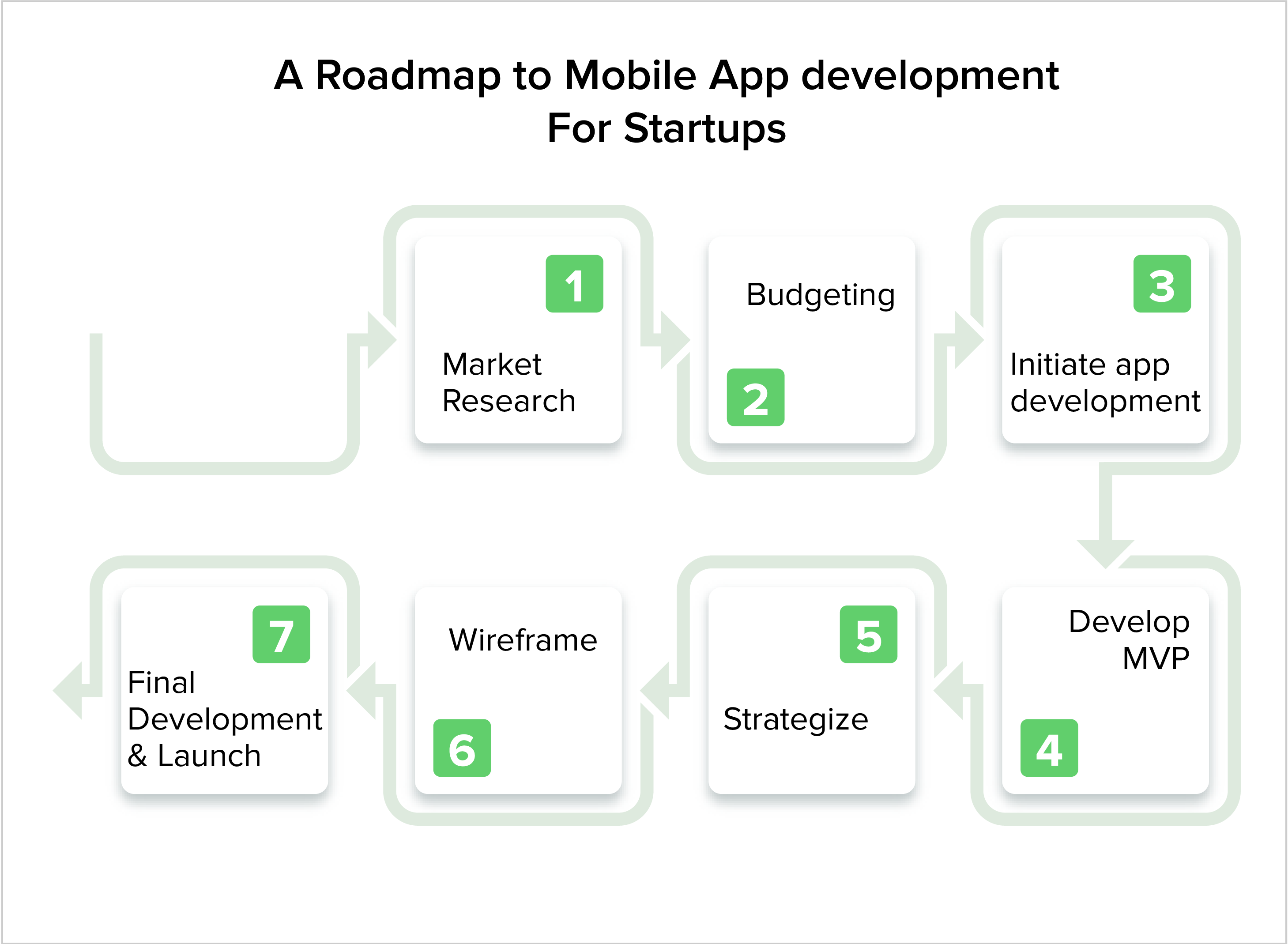 app development for startups
